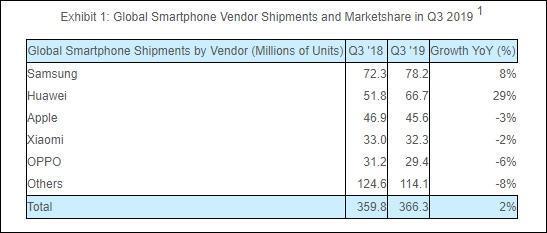 智能手机市场热闹,华为苹果成为行业领航人!